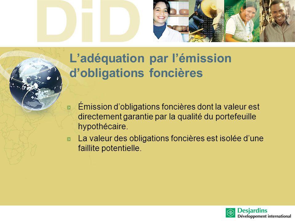 Ladéquation par lémission dobligations foncières Émission dobligations foncières dont la valeur est directement garantie par la qualité du portefeuill