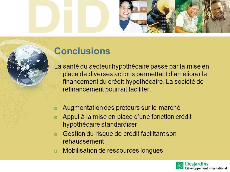 Conclusions La santé du secteur hypothécaire passe par la mise en place de diverses actions permettant daméliorer le financement du crédit hypothécair