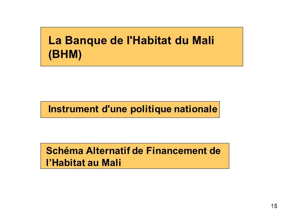 15 La Banque de l'Habitat du Mali (BHM) Instrument d'une politique nationale Schéma Alternatif de Financement de lHabitat au Mali