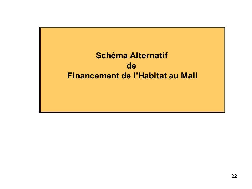 22 Schéma Alternatif de Financement de lHabitat au Mali