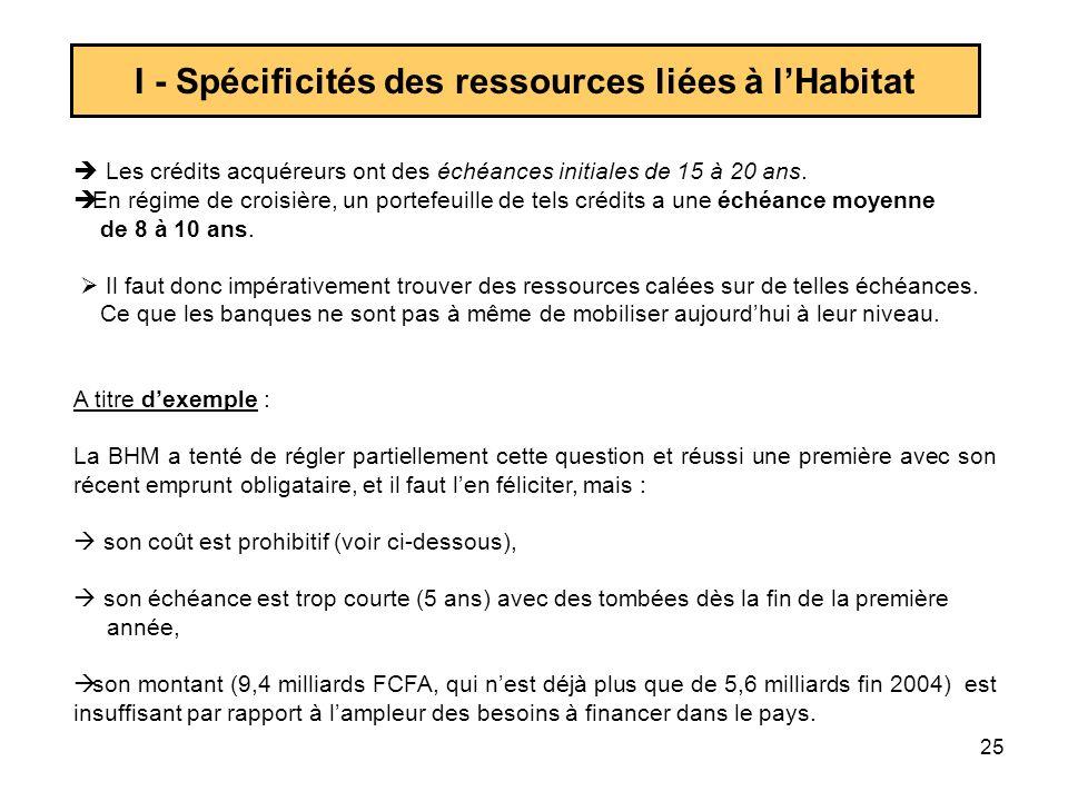 25 I - Spécificités des ressources liées à lHabitat Les crédits acquéreurs ont des échéances initiales de 15 à 20 ans. En régime de croisière, un port
