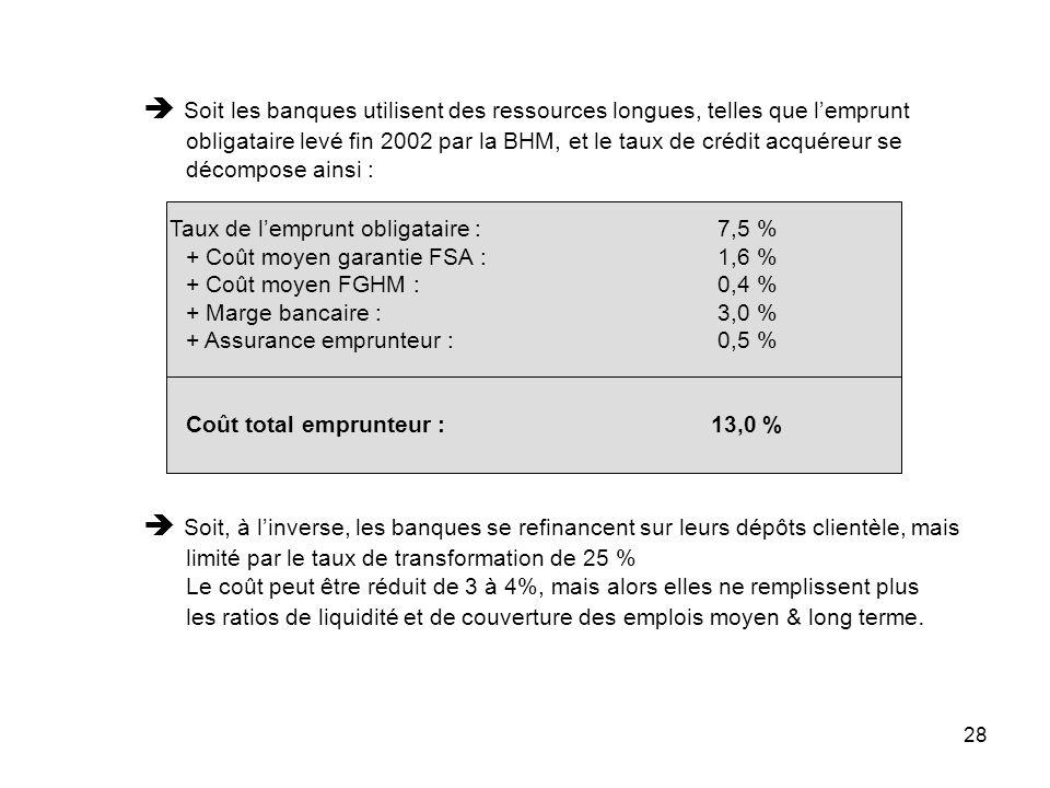 28 Soit les banques utilisent des ressources longues, telles que lemprunt obligataire levé fin 2002 par la BHM, et le taux de crédit acquéreur se déco