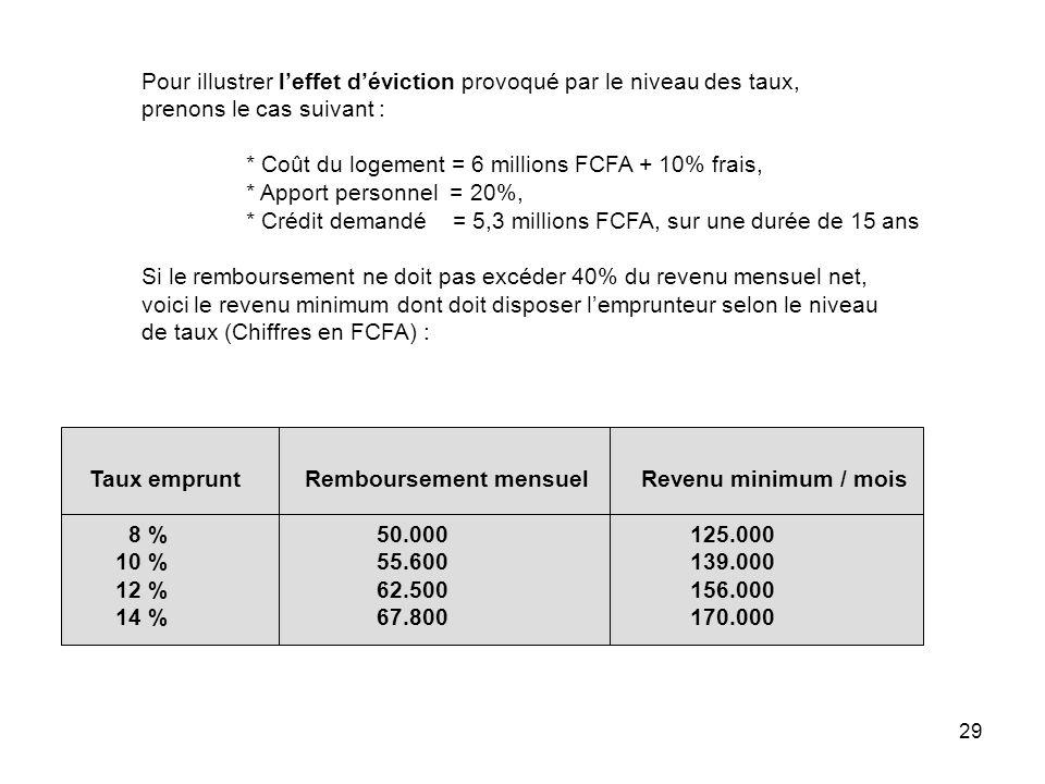 29 Taux emprunt Remboursement mensuel Revenu minimum / mois 8 %50.000125.000 10 %55.600139.000 12 %62.500156.000 14 %67.800170.000 Pour illustrer leff