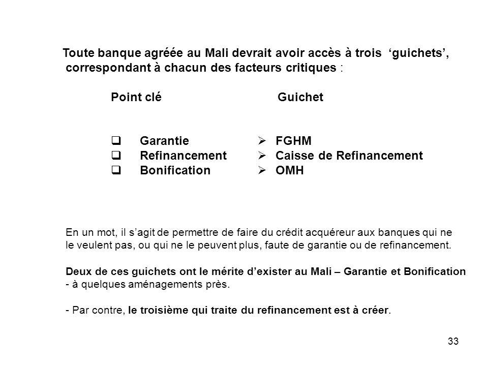 33 Toute banque agréée au Mali devrait avoir accès à trois guichets, correspondant à chacun des facteurs critiques : Point clé Guichet Garantie FGHM R