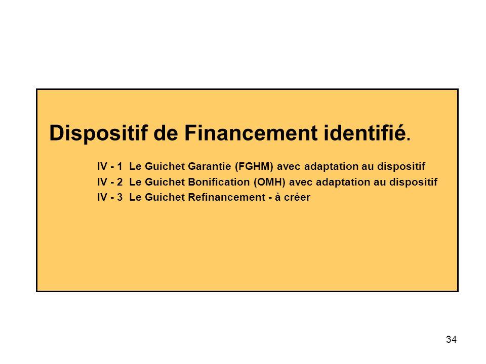 34 Dispositif de Financement identifié. IV - 1 Le Guichet Garantie (FGHM) avec adaptation au dispositif IV - 2 Le Guichet Bonification (OMH) avec adap