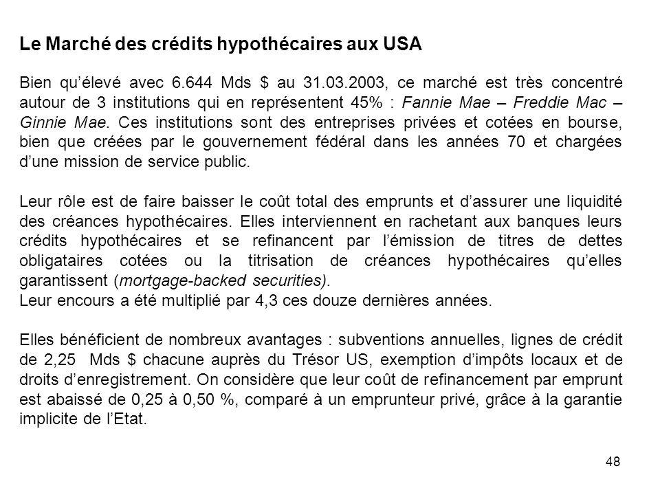 48 Le Marché des crédits hypothécaires aux USA Bien quélevé avec 6.644 Mds $ au 31.03.2003, ce marché est très concentré autour de 3 institutions qui