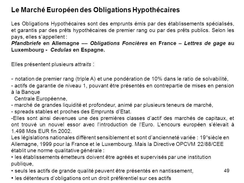 49 Le Marché Européen des Obligations Hypothécaires Les Obligations Hypothécaires sont des emprunts émis par des établissements spécialisés, et garant