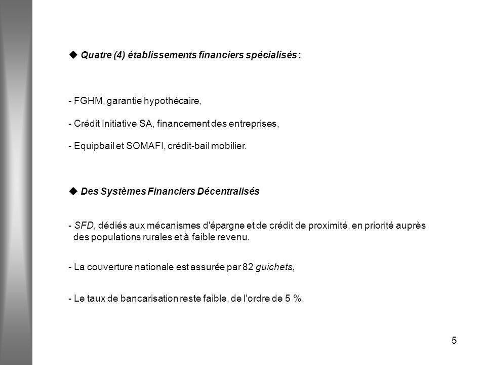 5 Quatre (4) établissements financiers spécialisés : - FGHM, garantie hypothécaire, - Crédit Initiative SA, financement des entreprises, - Equipbail e