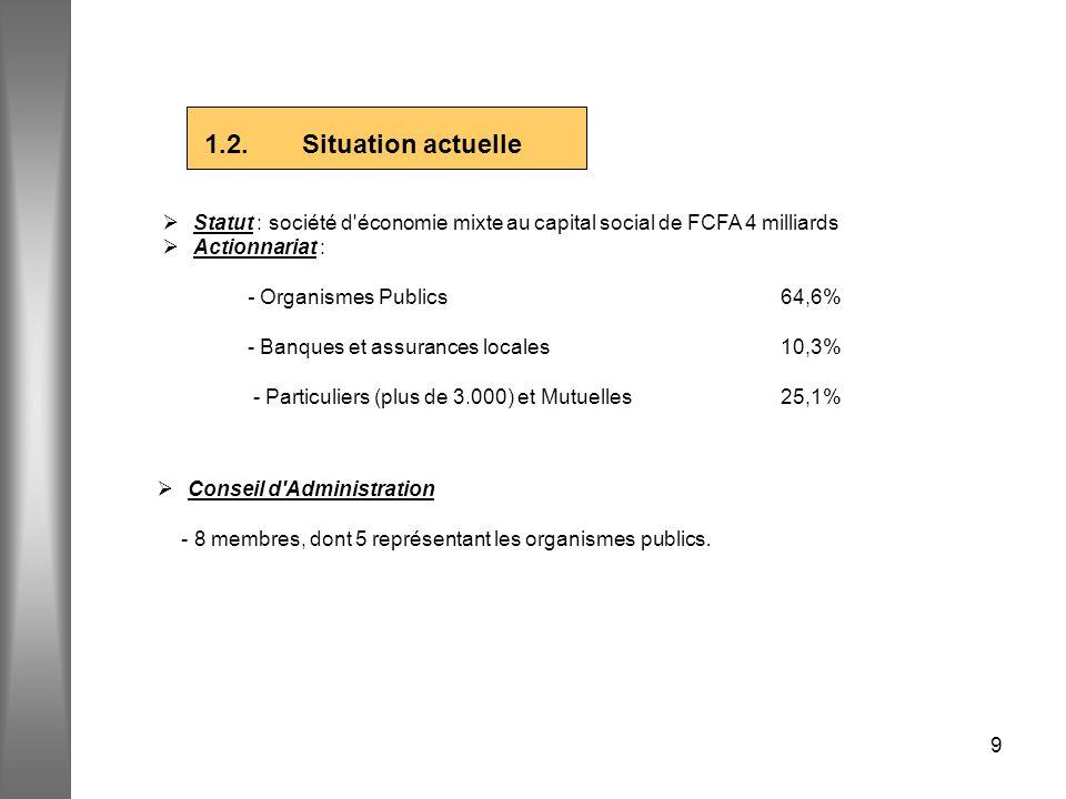 9 1.2. Situation actuelle Statut : société d'économie mixte au capital social de FCFA 4 milliards Actionnariat : - Organismes Publics64,6% - Banques e