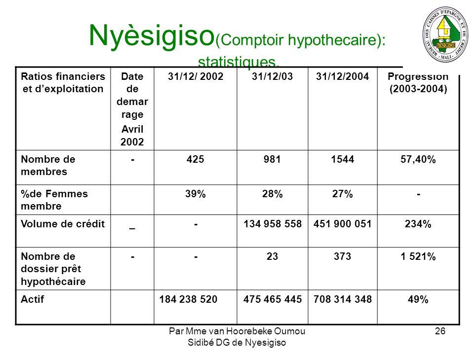Par Mme van Hoorebeke Oumou Sidibé DG de Nyesigiso 26 Nyèsigiso (Comptoir hypothecaire): statistiques. Ratios financiers et dexploitation Date de dema