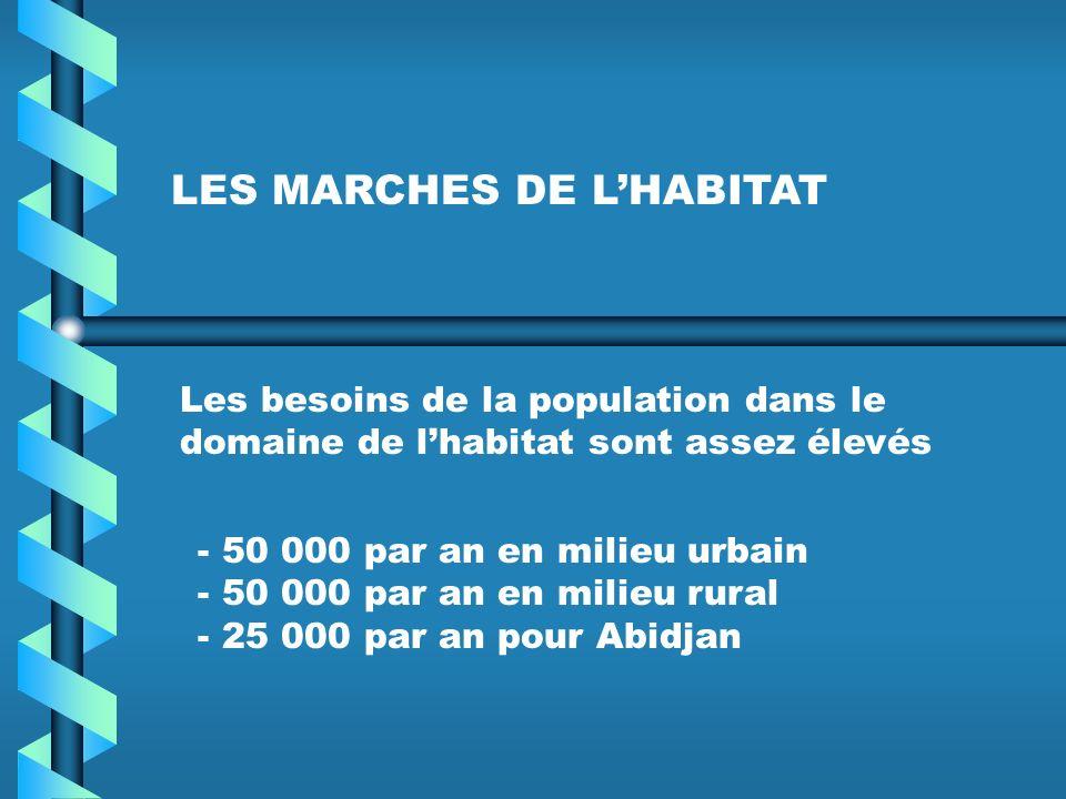 LES MARCHES DE LHABITAT Les besoins de la population dans le domaine de lhabitat sont assez élevés - 50 000 par an en milieu urbain - 50 000 par an en milieu rural - 25 000 par an pour Abidjan