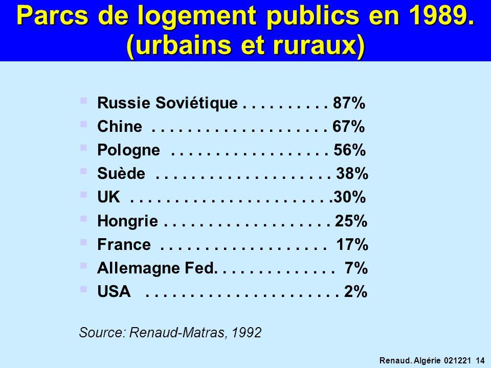 Renaud. Algérie 021221 14 Russie Soviétique.......... 87% Chine.................... 67% Pologne.................. 56% Suède.................... 38% UK
