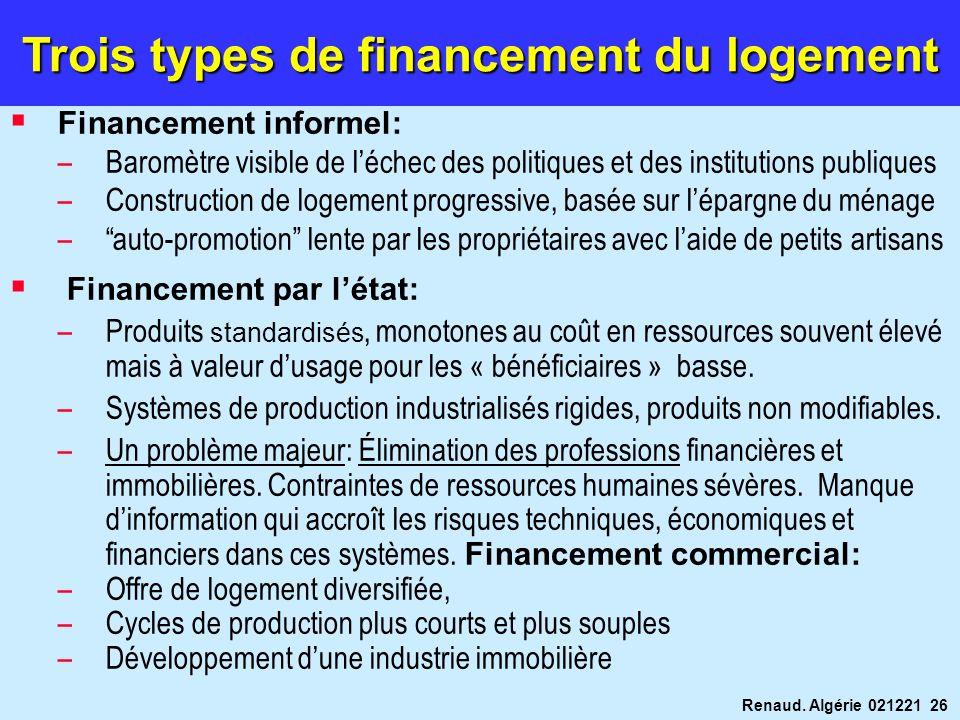 Renaud. Algérie 021221 26 Financement informel: –Baromètre visible de léchec des politiques et des institutions publiques –Construction de logement pr