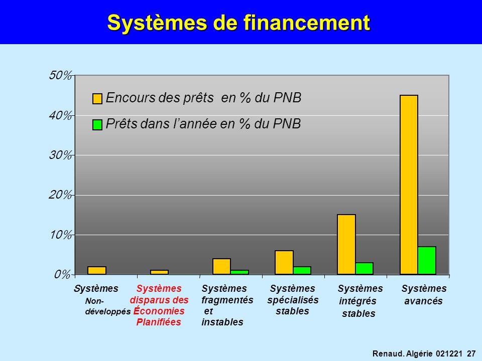 Renaud. Algérie 021221 27 Systèmes de financement 0% 10% 20% 30% 40% 50% S ystèmes Non- développés Systèmes disparus des Économies Planifiées Systèmes