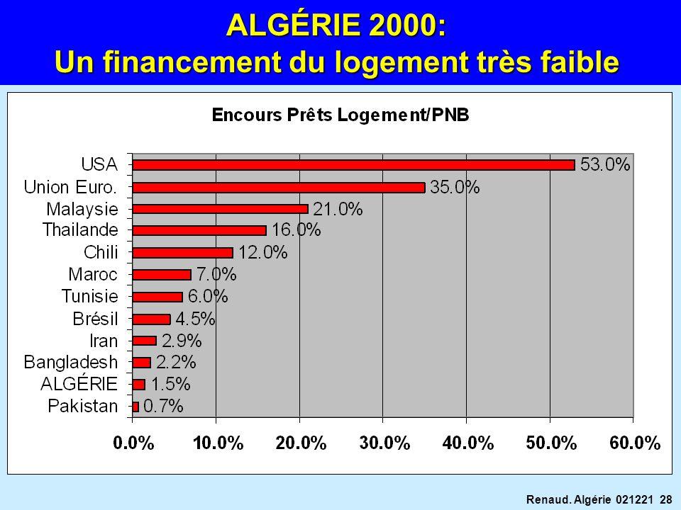 Renaud. Algérie 021221 28 ALGÉRIE 2000: Un financement du logement très faible