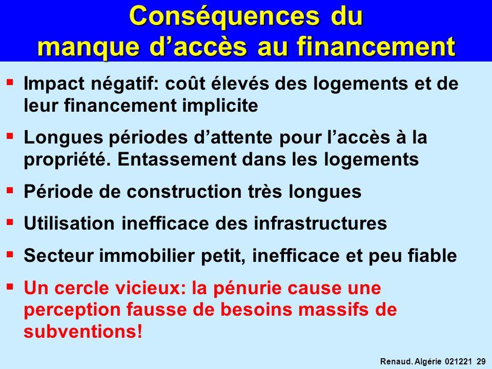 Renaud. Algérie 021221 29 Conséquences du manque daccès au financement Impact négatif: coût élevés des logements et de leur financement implicite Long