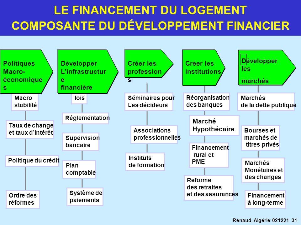 Renaud. Algérie 021221 31 Séminaires pour Les décideurs Associations professionnelles Instituts de formation Système de paiements Plan comptable lois