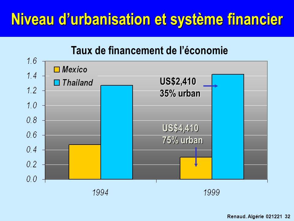 Renaud. Algérie 021221 32 Niveau durbanisation et système financier Taux de financement de léconomie US$2,410 35% urban US$4,410 75% urban