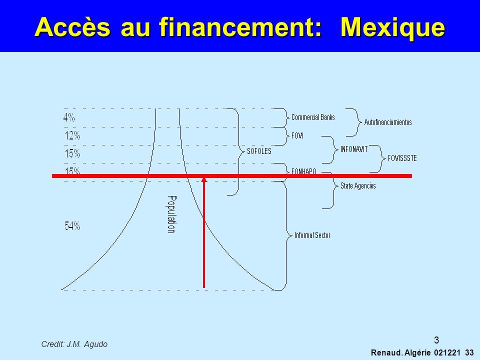 Renaud. Algérie 021221 33 Credit: J.M. Agudo 3 Accès au financement: Mexique