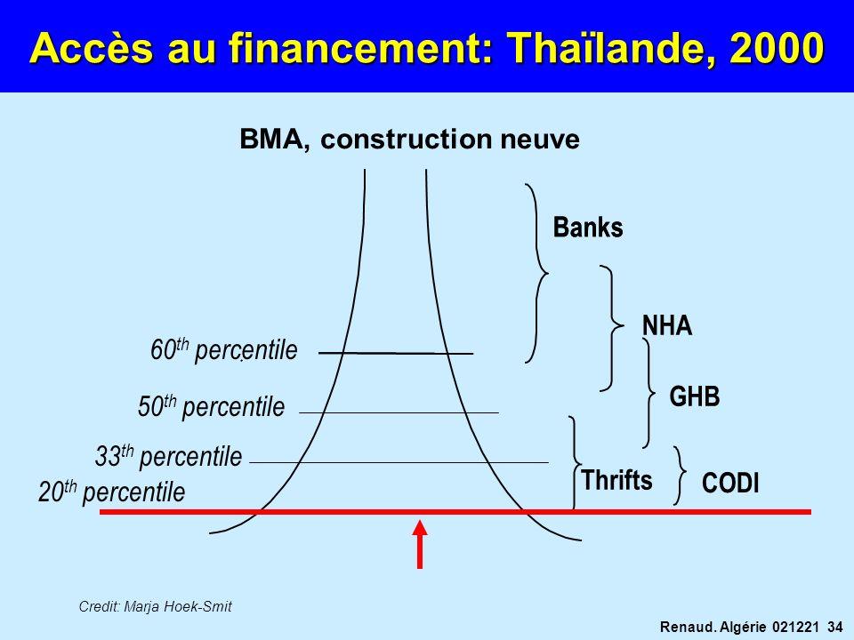 Renaud. Algérie 021221 34 Accès au financement: Thaïlande, 2000 Banks BMA, construction neuve Banks GHB CODI Thrifts NHA 60 th percentile 50 th percen