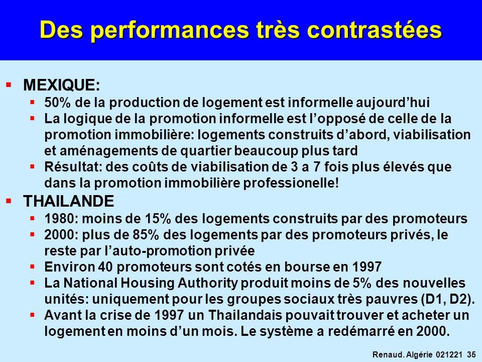 Renaud. Algérie 021221 35 Des performances très contrastées MEXIQUE: 50% de la production de logement est informelle aujourdhui La logique de la promo
