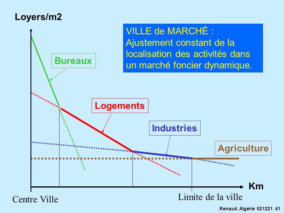 Renaud. Algérie 021221 41 Loyers/m2 Limite de la ville Centre Ville Agriculture Industries Logements Bureaux Km VILLE de MARCHÉ : Ajustement constant