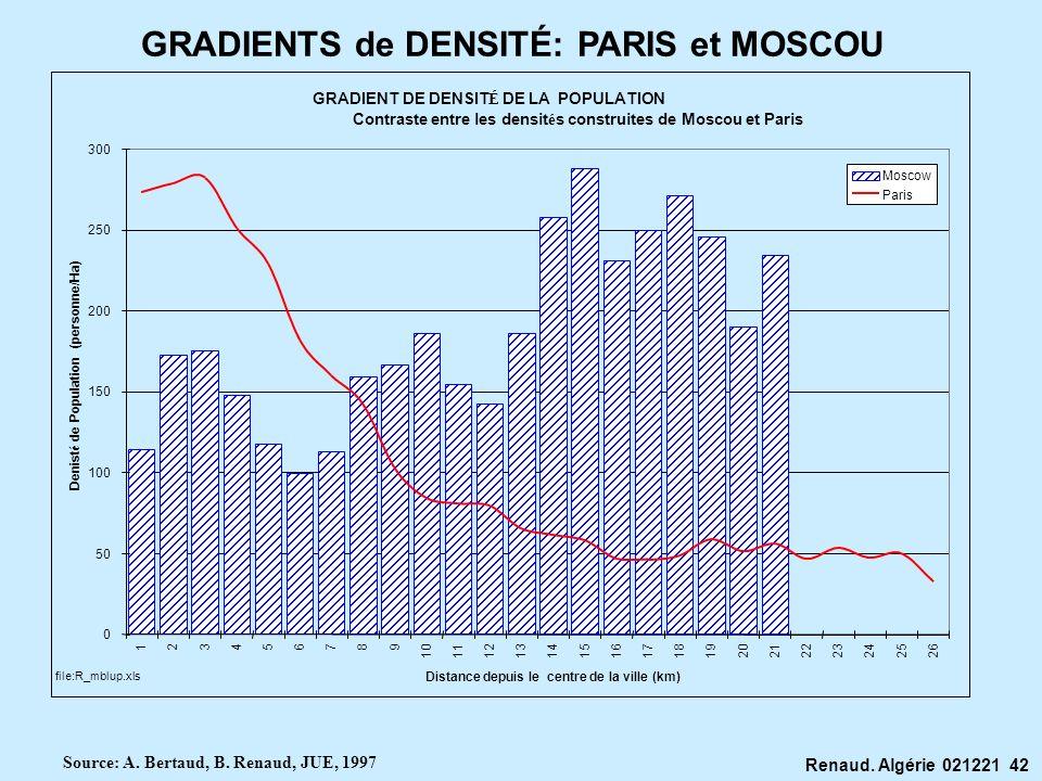 Renaud. Algérie 021221 42 GRADIENT DE DENSIT É DE LA POPULATION Contraste entre les densit é s construites de Moscou et Paris 0 50 100 150 200 250 300