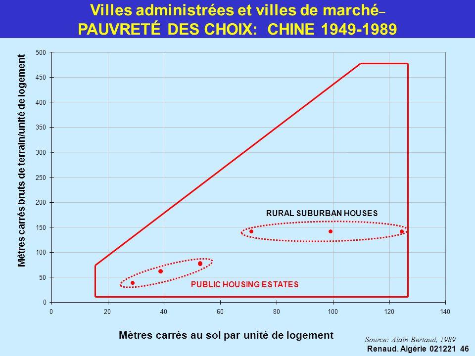 Renaud. Algérie 021221 46 Villes administrées et villes de marché – PAUVRETÉ DES CHOIX: CHINE 1949-1989 0 50 100 150 200 250 300 350 400 450 500 02040