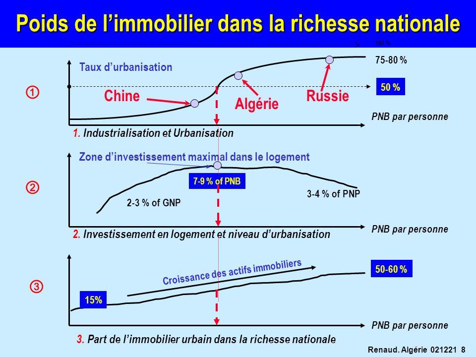 Renaud. Algérie 021221 8 Poids de limmobilier dans la richesse nationale 100 % 50 % 1. Industrialisation et Urbanisation 2. Investissement en logement