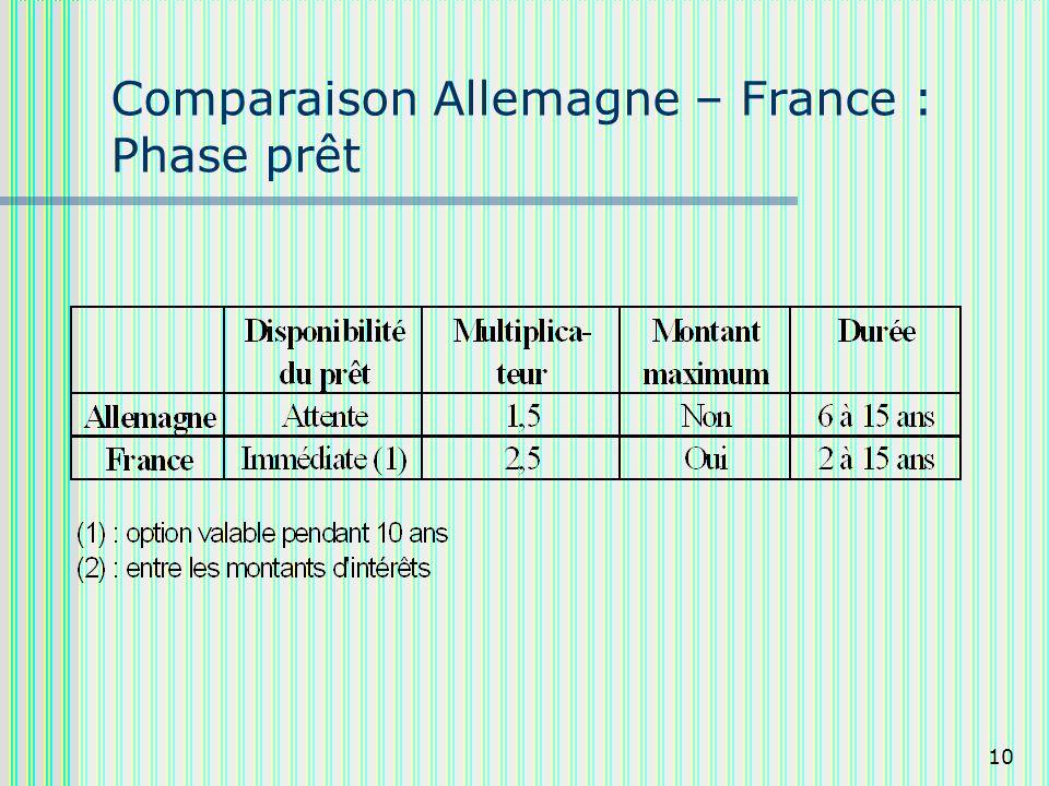 10 Comparaison Allemagne – France : Phase prêt