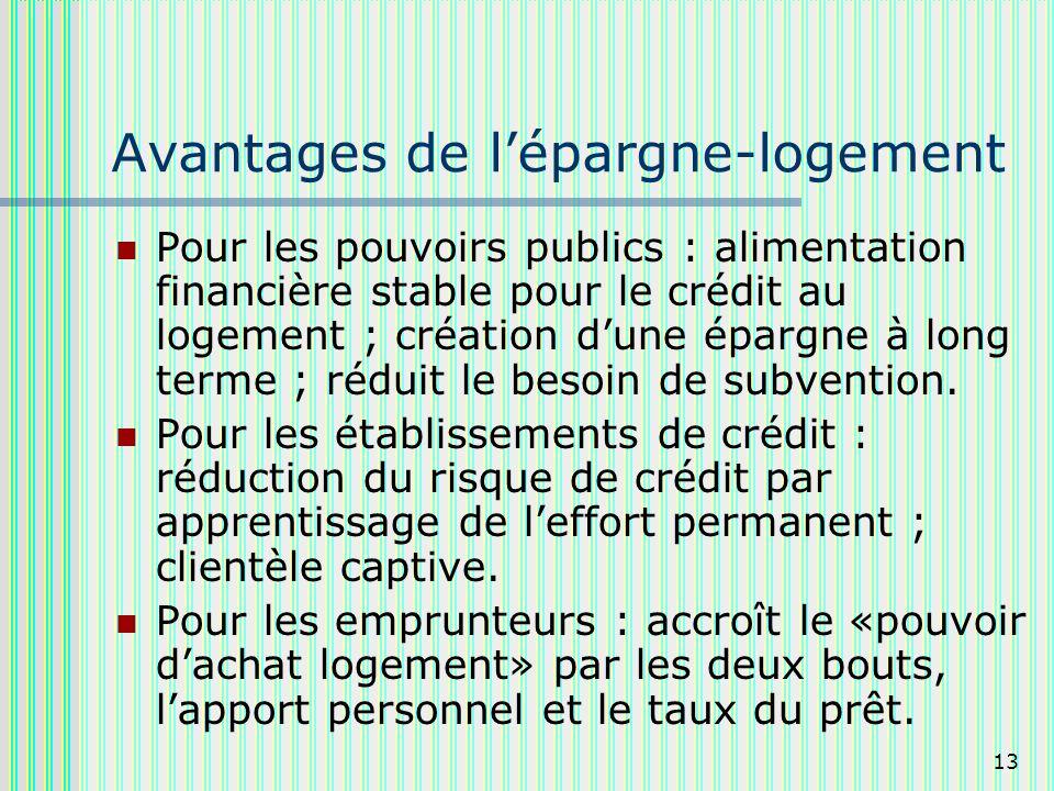 13 Avantages de lépargne-logement Pour les pouvoirs publics : alimentation financière stable pour le crédit au logement ; création dune épargne à long terme ; réduit le besoin de subvention.
