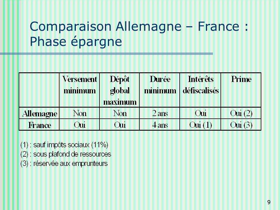 9 Comparaison Allemagne – France : Phase épargne
