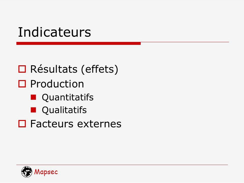Mapsec Indicateurs Résultats (effets) Production Quantitatifs Qualitatifs Facteurs externes