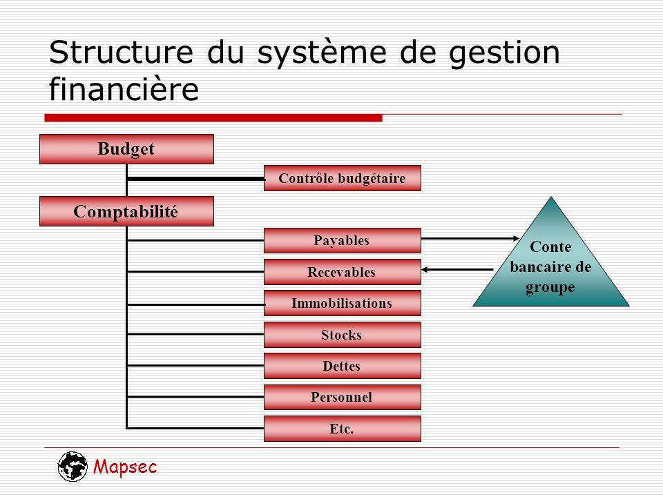 Mapsec Structure du système de gestion financière Budget Comptabilité Contrôle budgétaire Payables Recevables Immobilisations Stocks Dettes Personnel Etc.