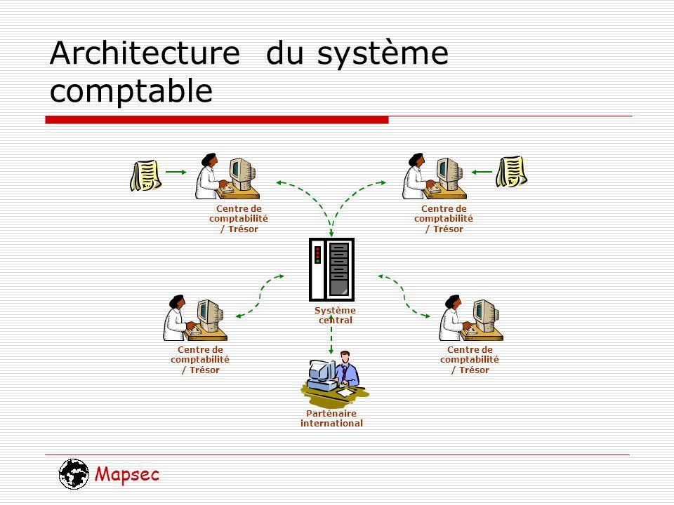 Mapsec Architecture du système comptable Centre de comptabilité / Trésor Parténaire international Système central Centre de comptabilité / Trésor