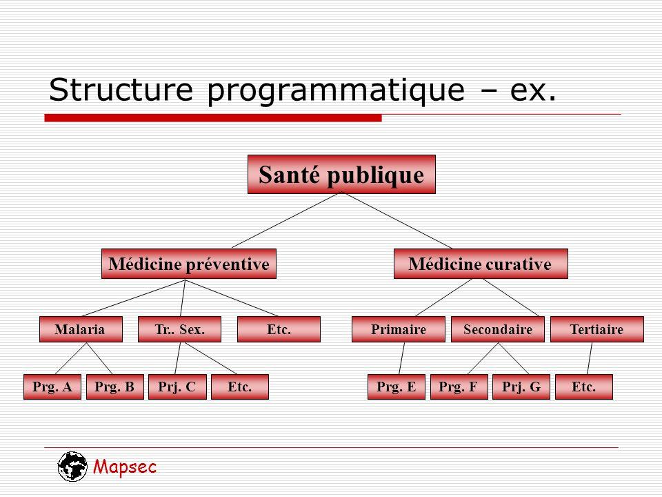 Mapsec Objectifs Approches différents Situation désirée Général => spécifique Indicateurs multiples