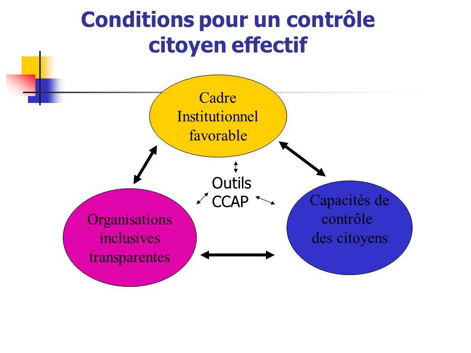 Conditions pour un contrôle citoyen effectif Cadre Institutionnel favorable Organisations inclusives transparentes Capacités de contrôle des citoyens