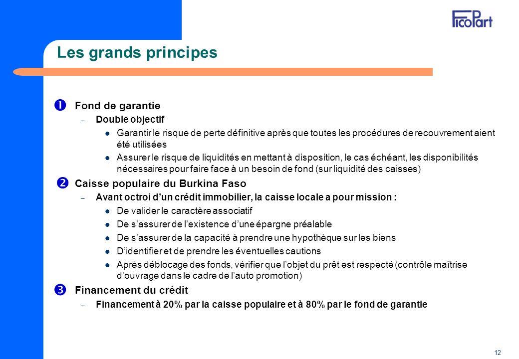 12 Les grands principes Fond de garantie – Double objectif Garantir le risque de perte définitive après que toutes les procédures de recouvrement aien