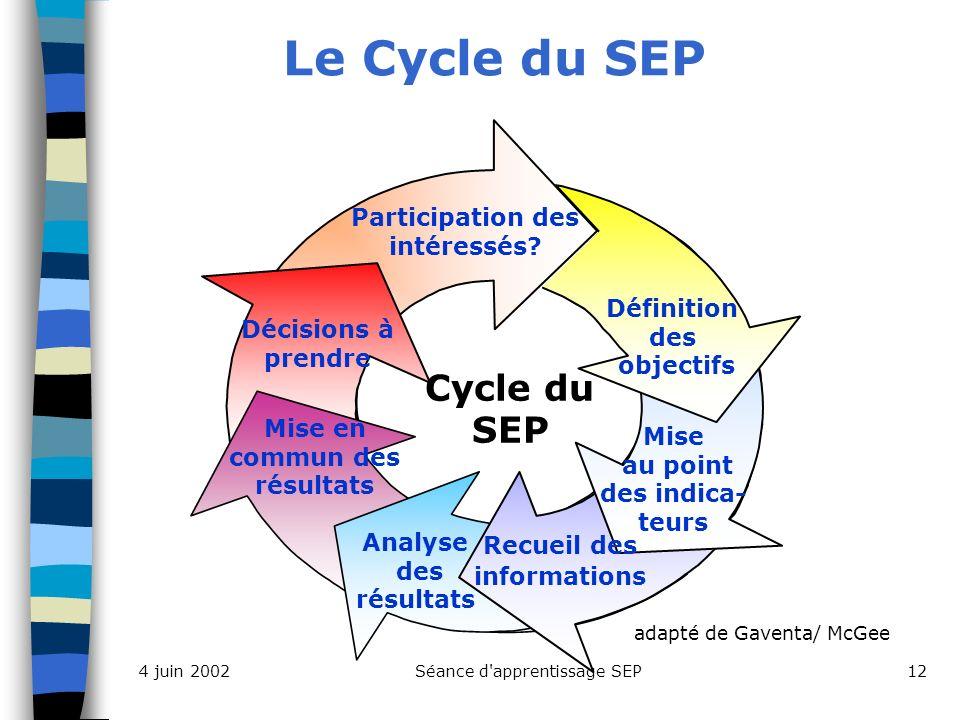 Séance d apprentissage SEP124 juin 2002 Le Cycle du SEP Cycle du SEP Participation des intéressés.