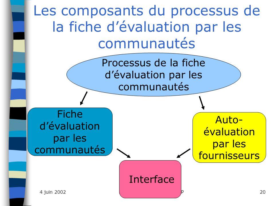 Séance d apprentissage SEP204 juin 2002 Les composants du processus de la fiche dévaluation par les communautés Fiche dévaluation par les communautés Processus de la fiche dévaluation par les communautés Auto- évaluation par les fournisseurs Interface