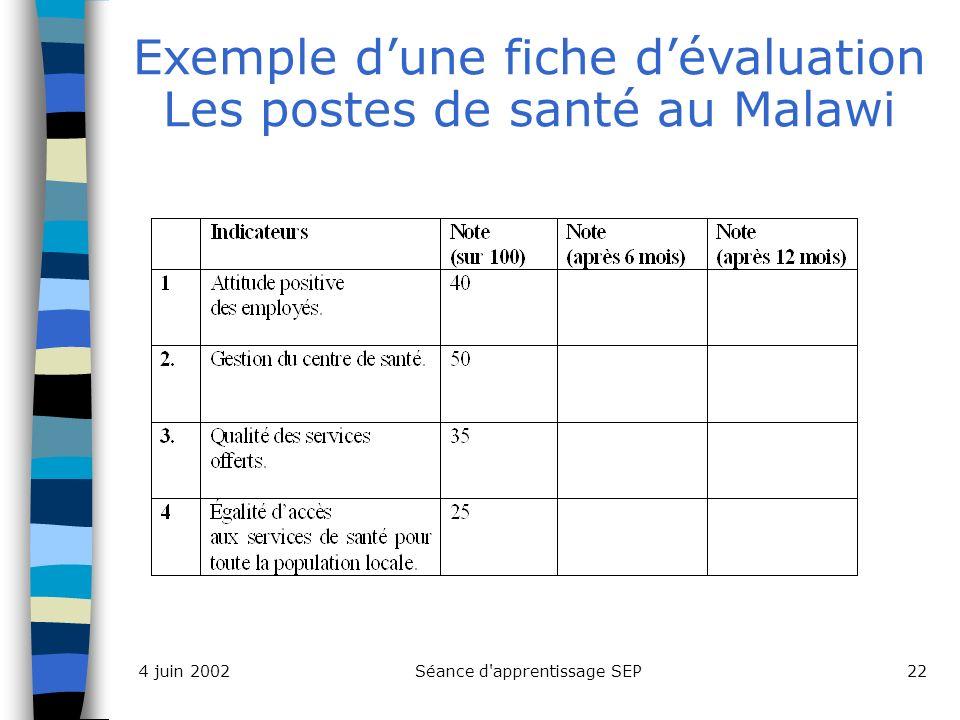 Séance d apprentissage SEP224 juin 2002 Exemple dune fiche dévaluation Les postes de santé au Malawi
