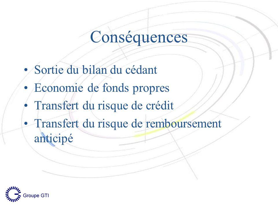 Conséquences Sortie du bilan du cédant Economie de fonds propres Transfert du risque de crédit Transfert du risque de remboursement anticipé