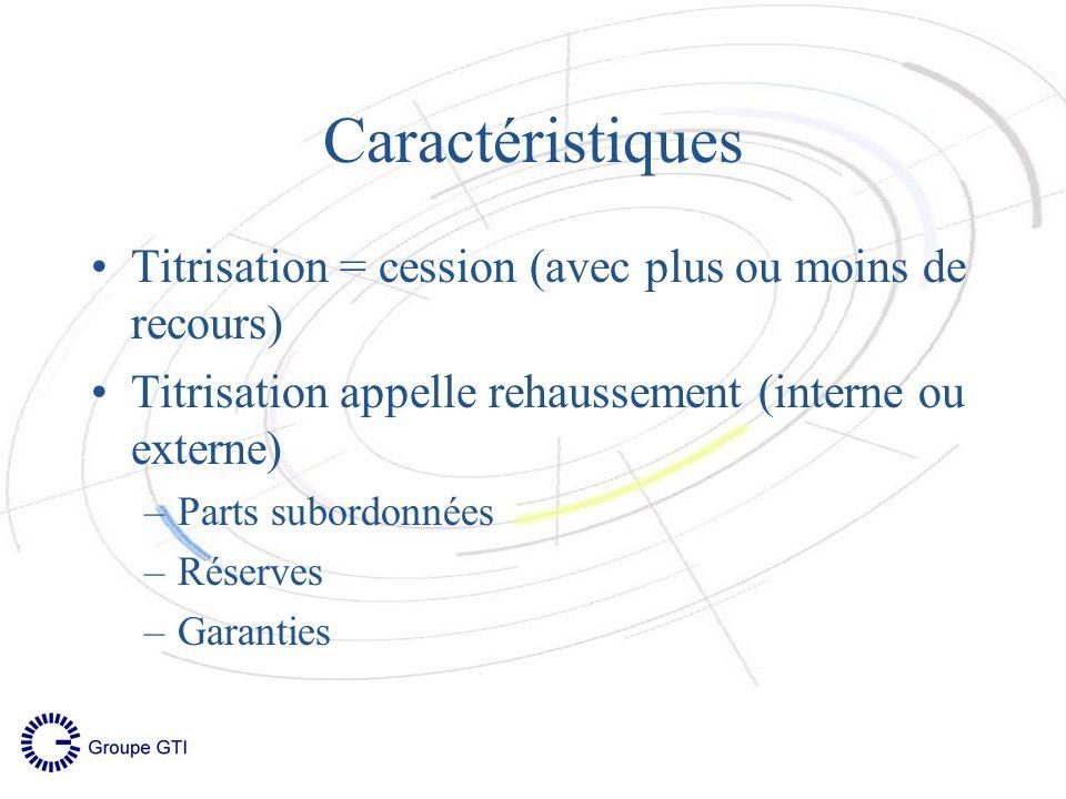 Caractéristiques Titrisation = cession (avec plus ou moins de recours) Titrisation appelle rehaussement (interne ou externe) –Parts subordonnées –Réserves –Garanties