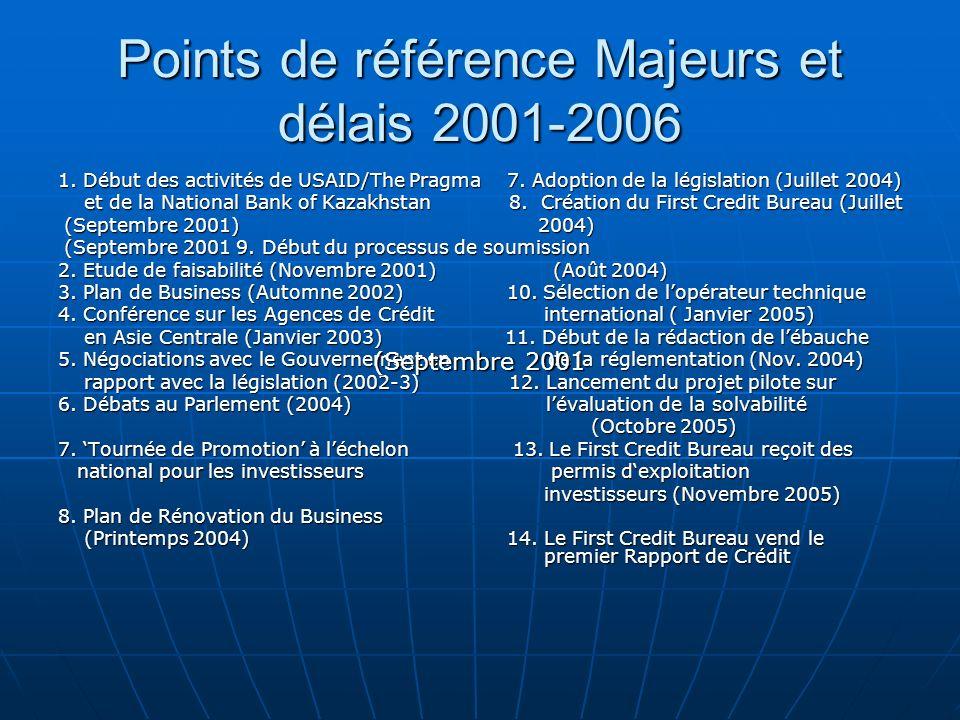 Points de référence Majeurs et délais 2001-2006 1. Début des activités de USAID/The Pragma 7. Adoption de la législation (Juillet 2004) et de la Natio