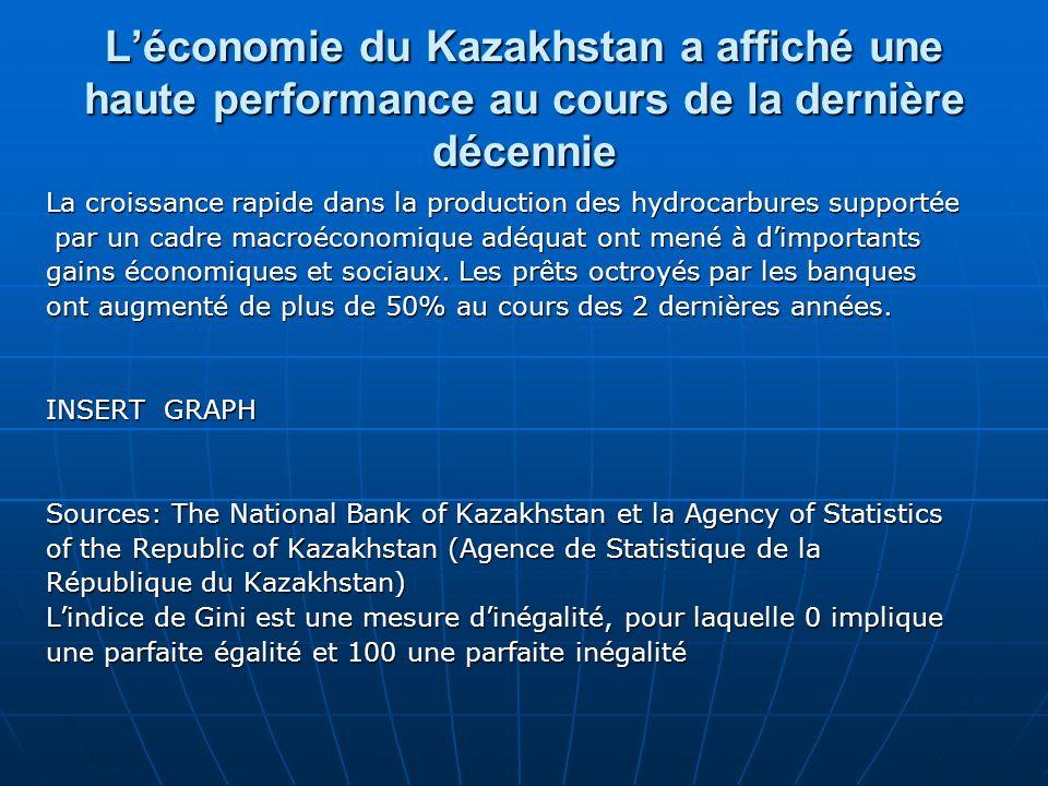 Léconomie du Kazakhstan a affiché une haute performance au cours de la dernière décennie La croissance rapide dans la production des hydrocarbures supportée par un cadre macroéconomique adéquat ont mené à dimportants par un cadre macroéconomique adéquat ont mené à dimportants gains économiques et sociaux.