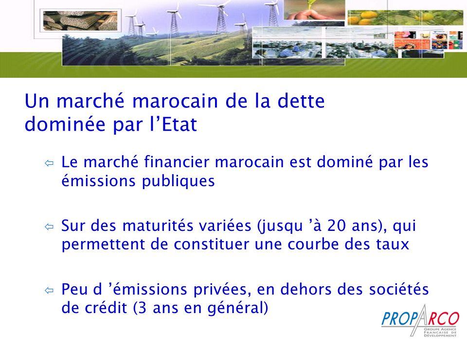 Un marché marocain de la dette dominée par lEtat ï Le marché financier marocain est dominé par les émissions publiques ï Sur des maturités variées (jusqu à 20 ans), qui permettent de constituer une courbe des taux ï Peu d émissions privées, en dehors des sociétés de crédit (3 ans en général)