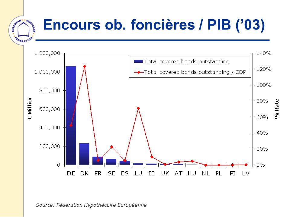 Encours ob. foncières / PIB (03) Source: Féderation Hypothécaire Européenne