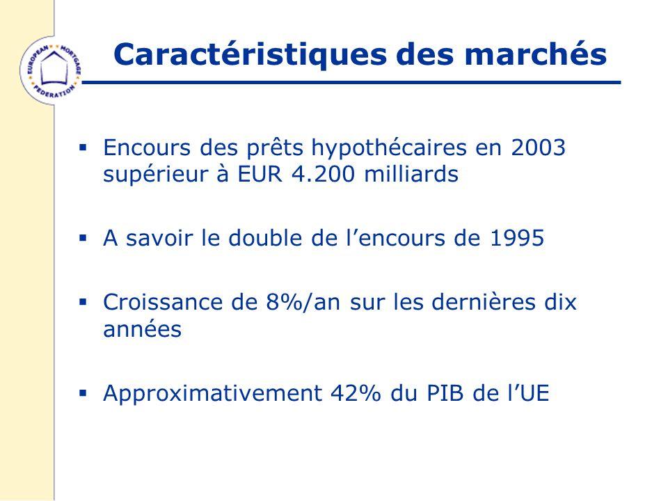 Caractéristiques des marchés Encours des prêts hypothécaires en 2003 supérieur à EUR 4.200 milliards A savoir le double de lencours de 1995 Croissance de 8%/an sur les dernières dix années Approximativement 42% du PIB de lUE