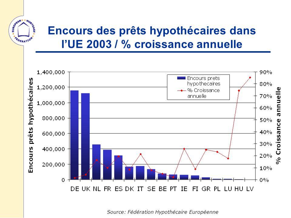Dette hypothécaire/ Ratio PIB -2003 Source: Fédération Hypothécaire Européenne, EUROSTAT UE 44.4% US 80%
