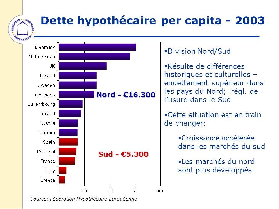Dette hypothécaire per capita - 2003 Source: Fédération Hypothécaire Européenne Division Nord/Sud Résulte de différences historiques et culturelles – endettement supérieur dans les pays du Nord; régl.